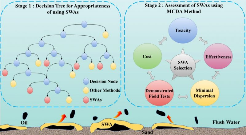 A paper of Huifang Bi et al. was published by Journal of Environmental Management