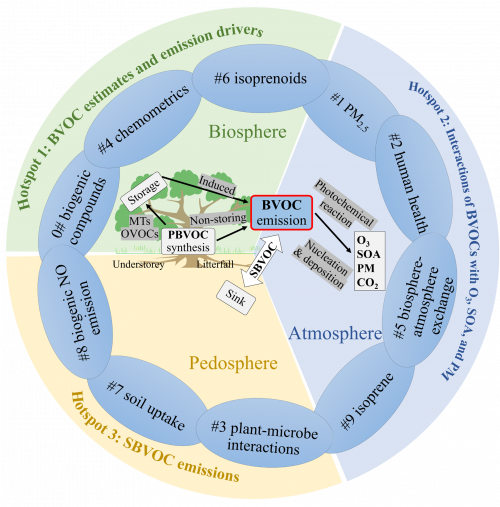 A paper of Mengfan Cai et al. was accepted by Renewable and Sustainable Energy Reviews