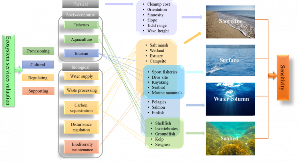 A paper of Qi Feng et al. was published by Journal of Environmental Management